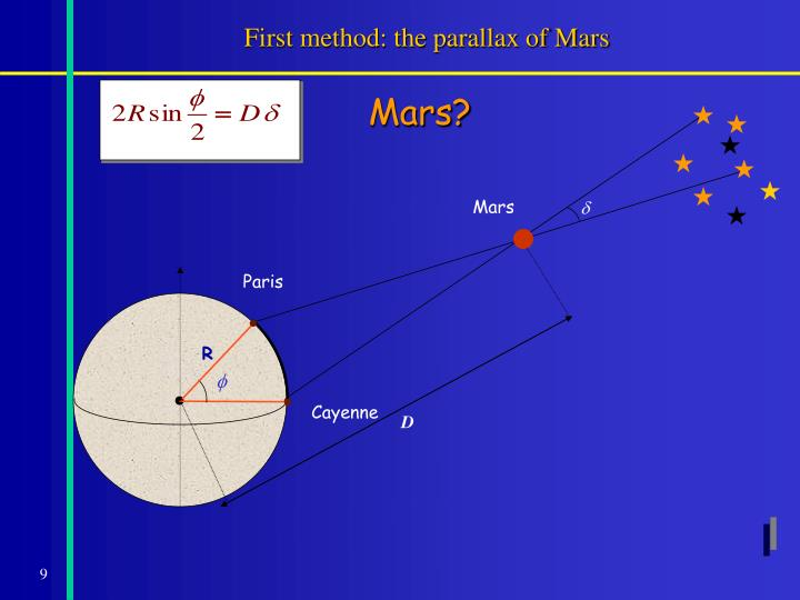 First method: the parallax of Mars