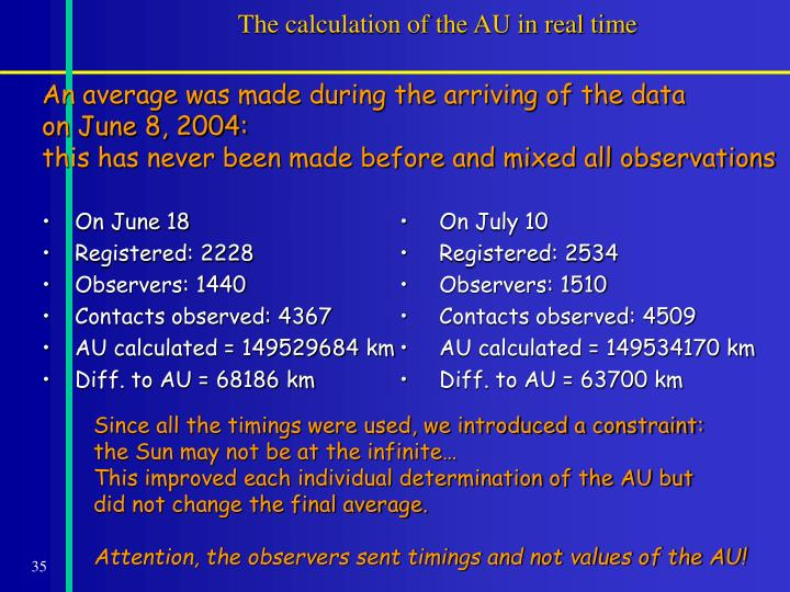 The calculation of the AU in real time