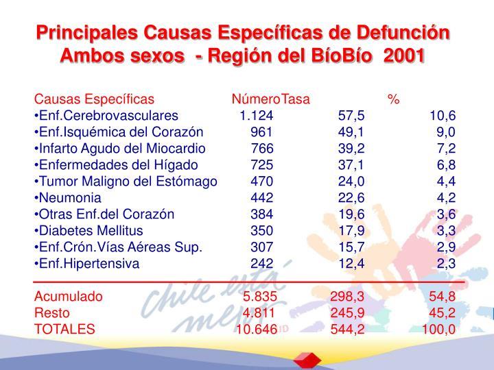 Principales Causas Específicas de Defunción Ambos sexos  - Región del BíoBío  2001