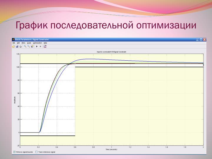 График последовательной оптимизации