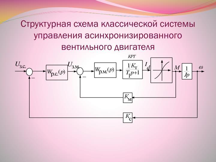 Структурная схема классической системы управления