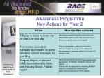 awareness programme key actions for year 21
