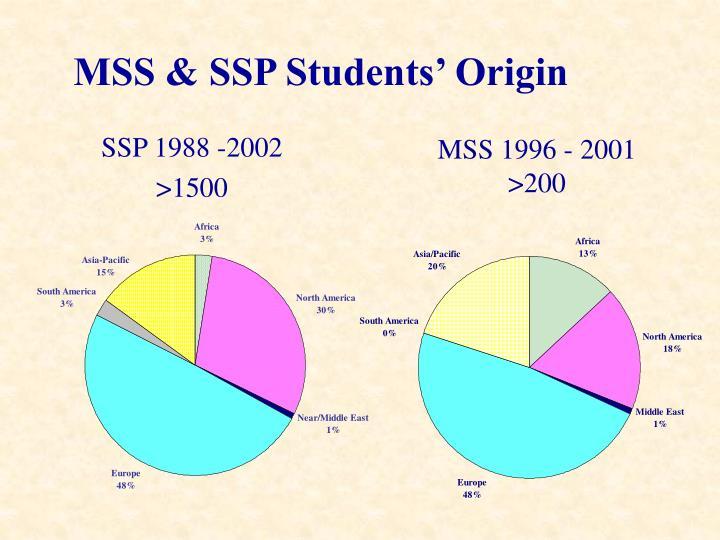 SSP 1988 -2002