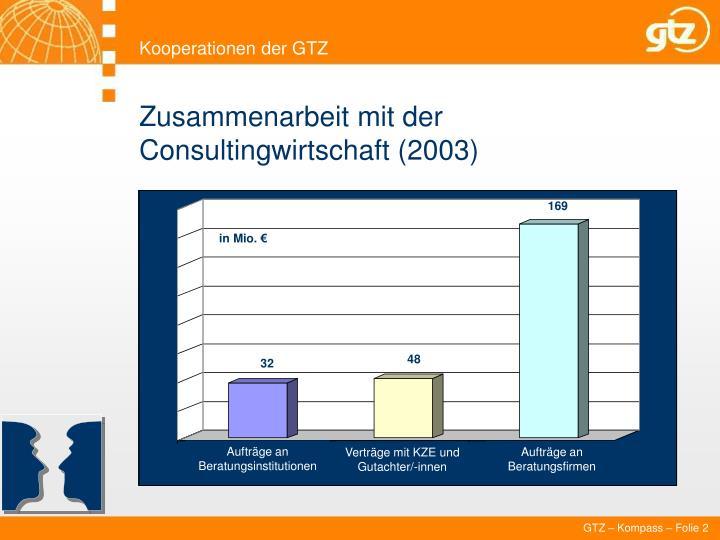 Kooperationen der GTZ