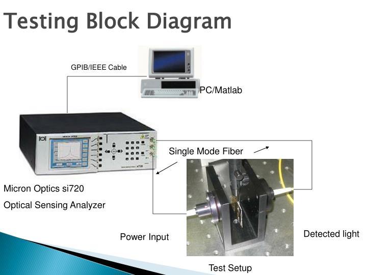 Testing Block Diagram