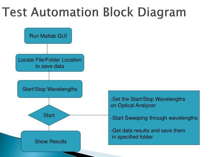 Test Automation Block Diagram