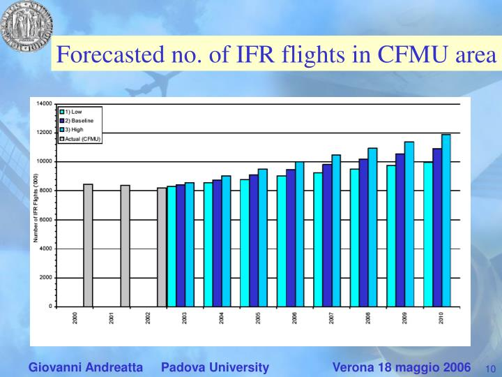 Forecasted no. of IFR flights in CFMU area