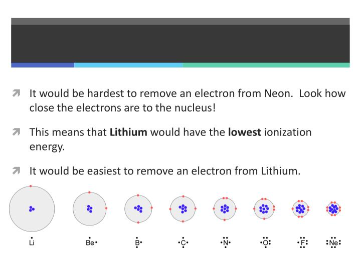It would be hardest to remove an electron from Neon.  Look how close the electrons are to the nucleus!