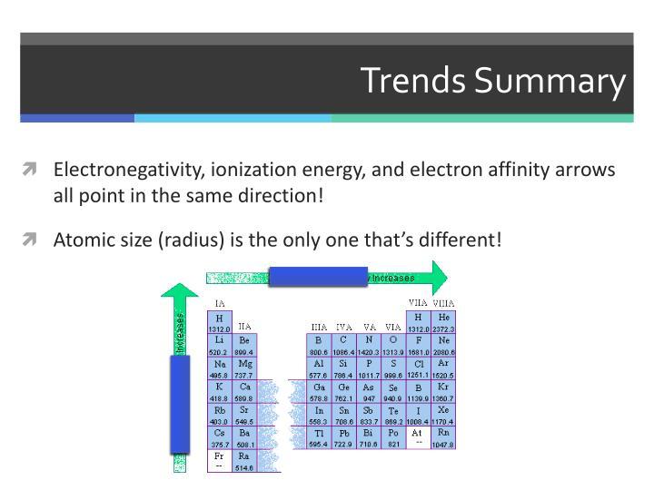 Trends Summary