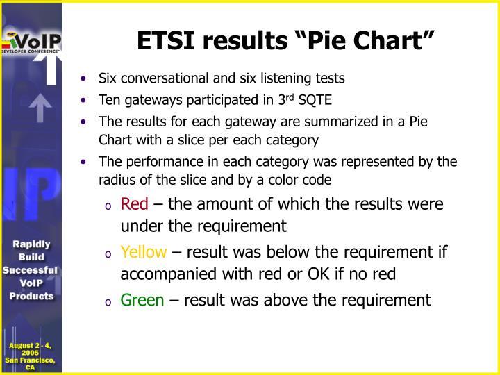 "ETSI results ""Pie Chart"""
