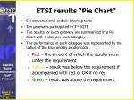 etsi results pie chart