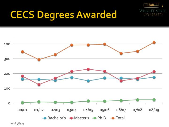 CECS Degrees Awarded