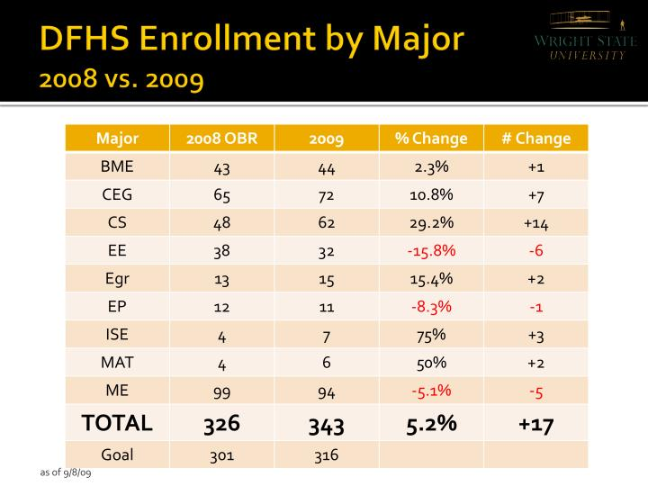 DFHS Enrollment by Major