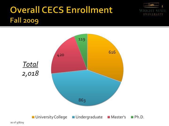 Overall CECS Enrollment