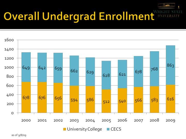 Overall Undergrad Enrollment