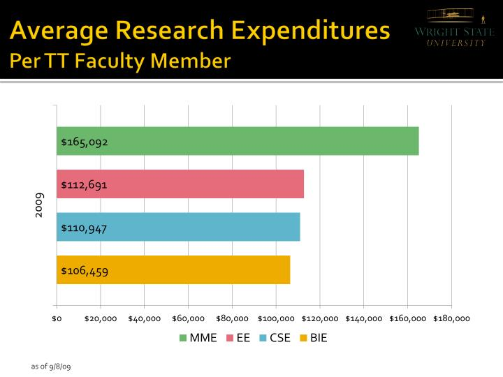 Average Research Expenditures