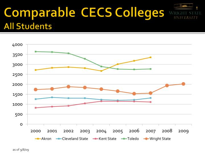 Comparable  CECS Colleges