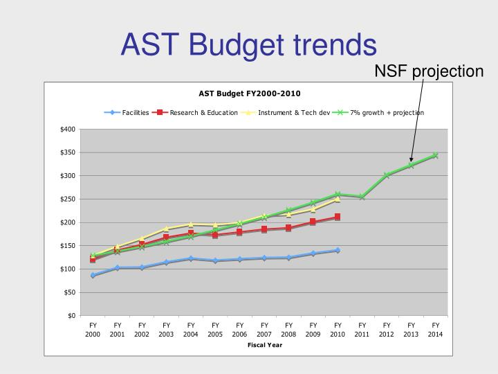 AST Budget trends