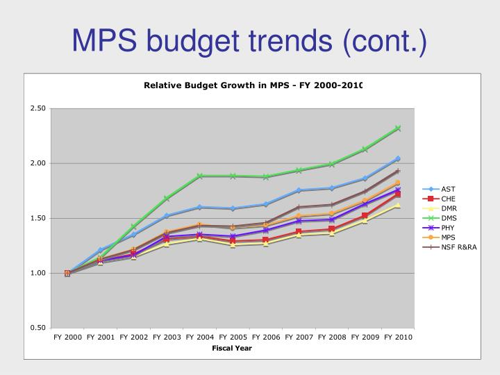 MPS budget trends (cont.)