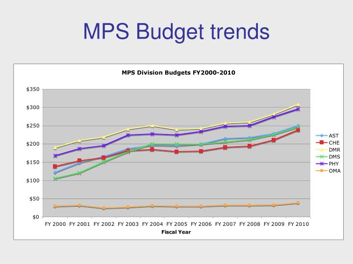 Mps budget trends
