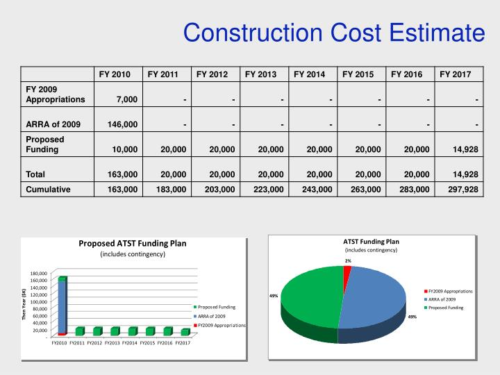 Construction Cost Estimate