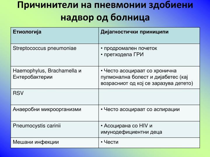 Причинители на пневмонии здобиени надвор од болница