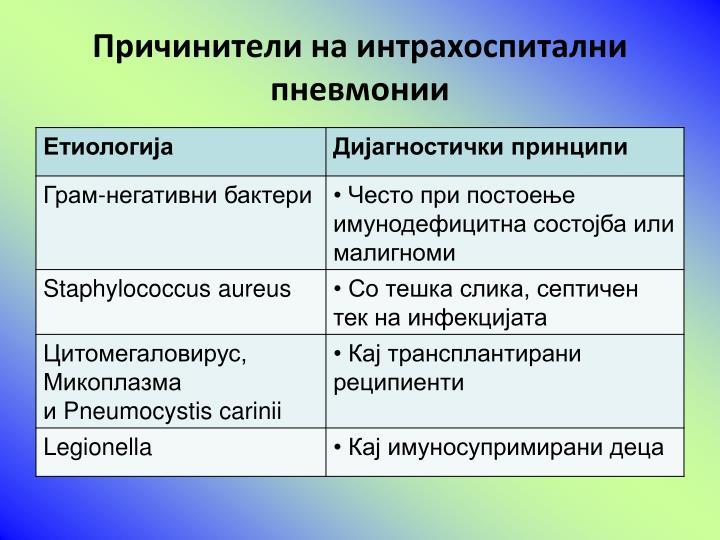 Причинители на интрахоспитални пневмонии