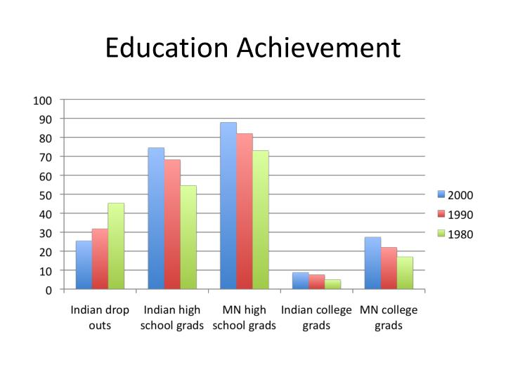Education Achievement