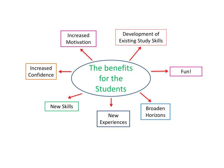 Development of Existing Study Skills
