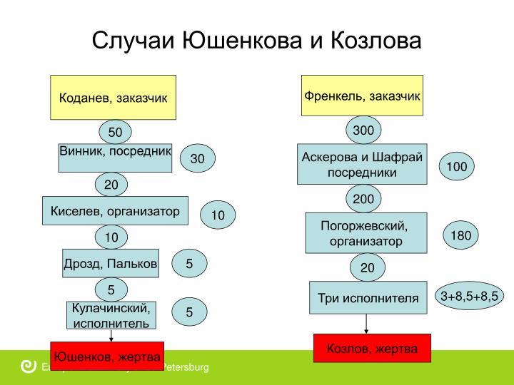 Случаи Юшенкова и Козлова