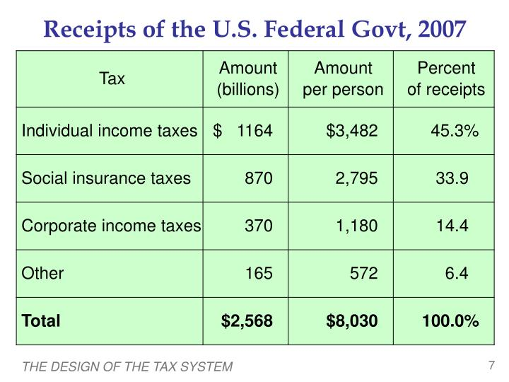 Receipts of the U.S. Federal Govt, 2007
