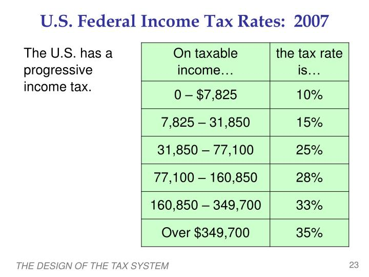 U.S. Federal Income Tax Rates:  2007