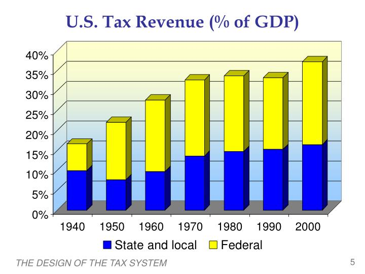 U.S. Tax Revenue (% of GDP)