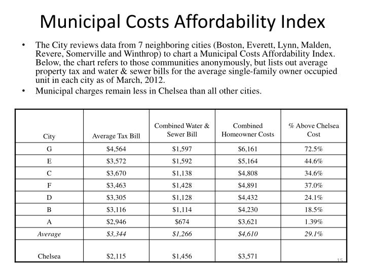 Municipal Costs Affordability Index