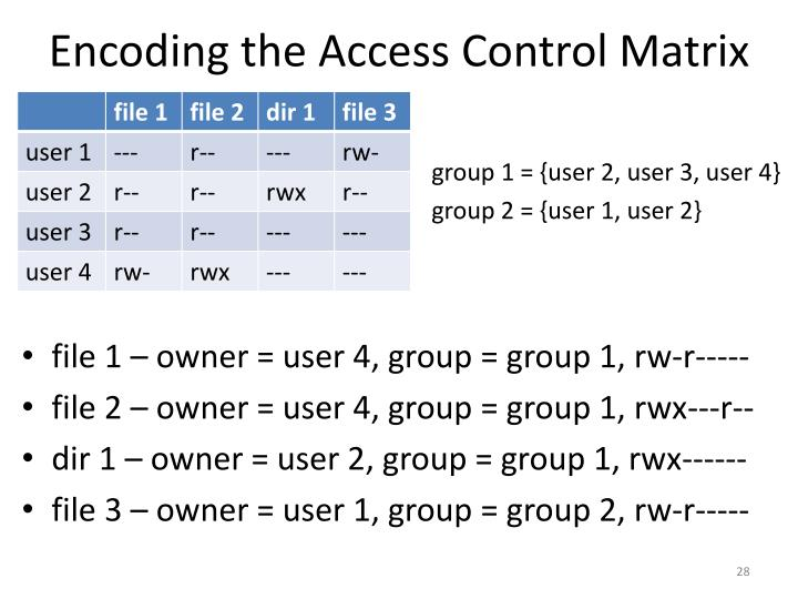 Encoding the Access Control Matrix