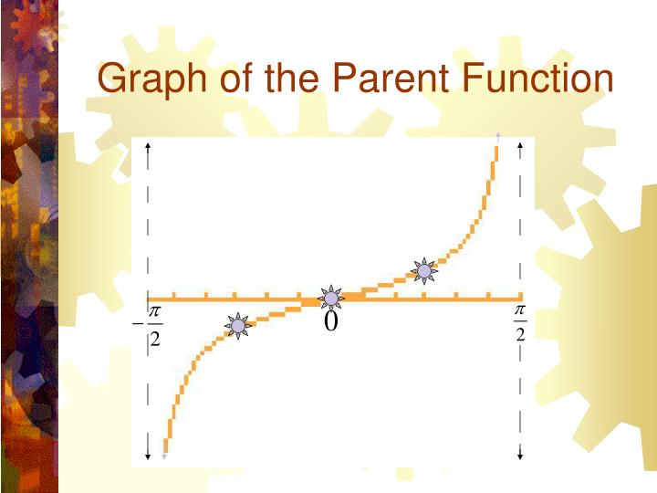 Graph of the Parent Function