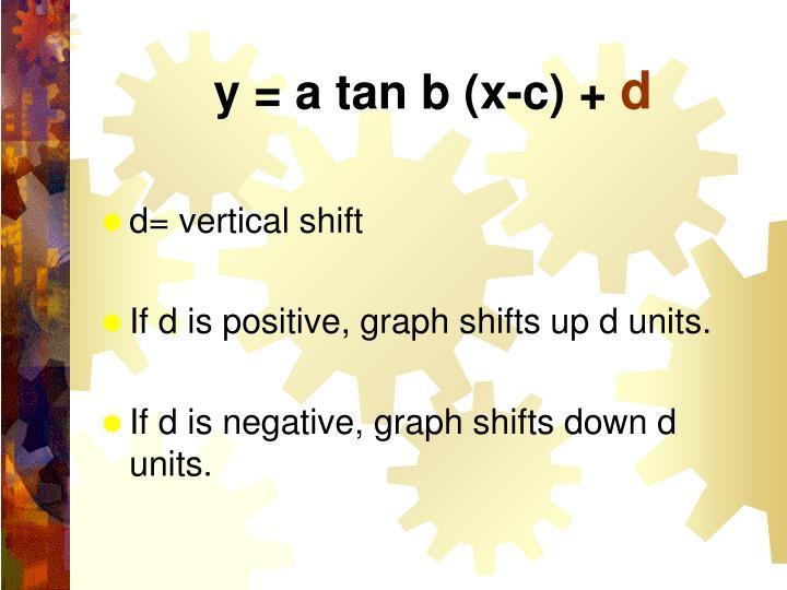 y = a tan b (x-c) +