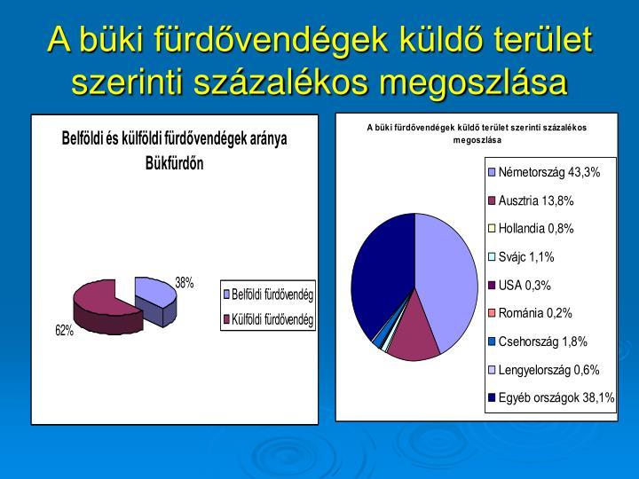 A büki fürdővendégek küldő terület szerinti százalékos megoszlása