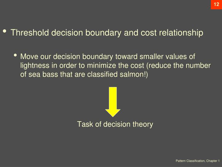 Threshold decision boundary and cost relationship