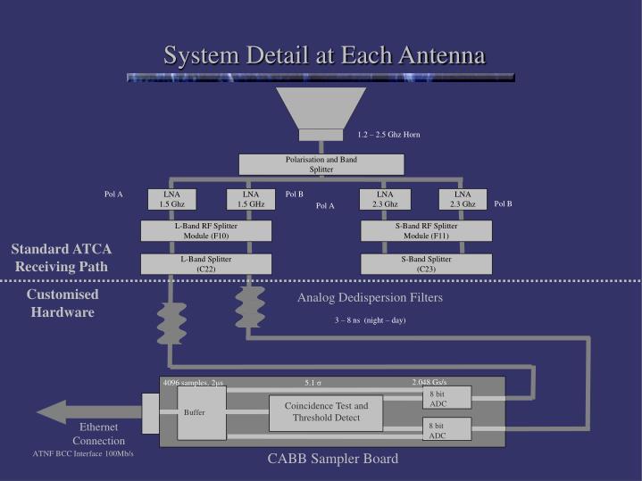 1.2 – 2.5 Ghz Horn