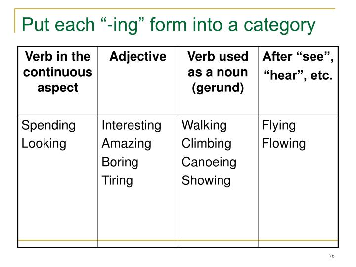 "Put each ""-ing"" form into a category"