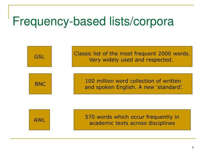Frequency-based lists/corpora