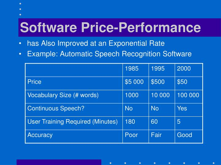Software Price-Performance