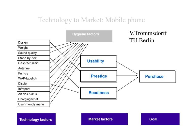 Technology to Market: Mobile phone