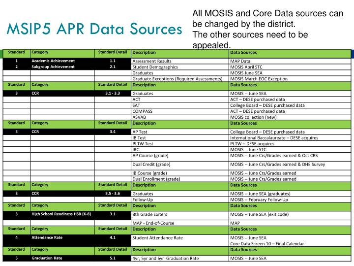 All MOSIS and Core Data sources can be changed by the district.