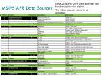 msip5 apr data sources