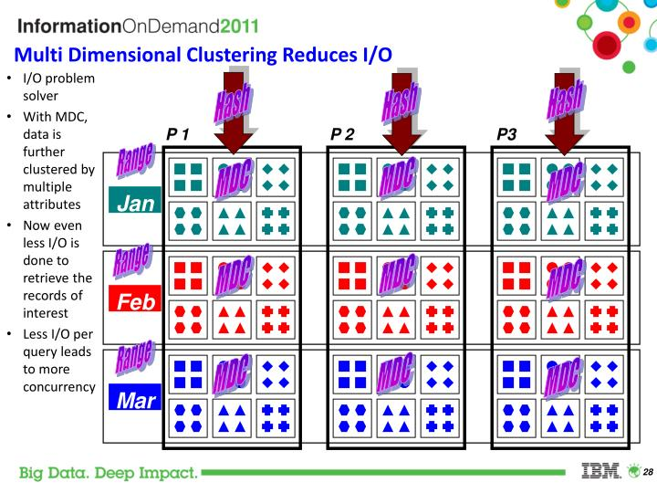 Multi Dimensional Clustering Reduces I/O