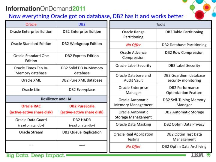 Now everything oracle got on database db2 has it and works better