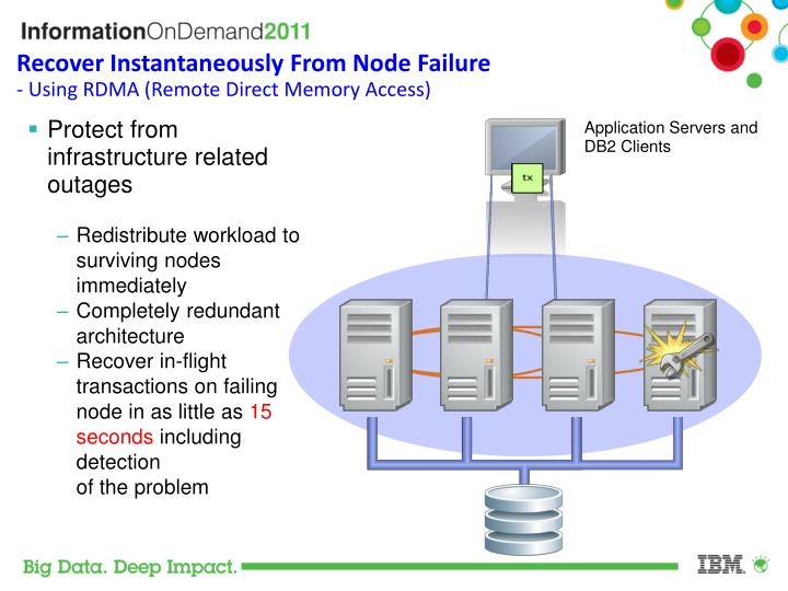 Recover Instantaneously From Node Failure