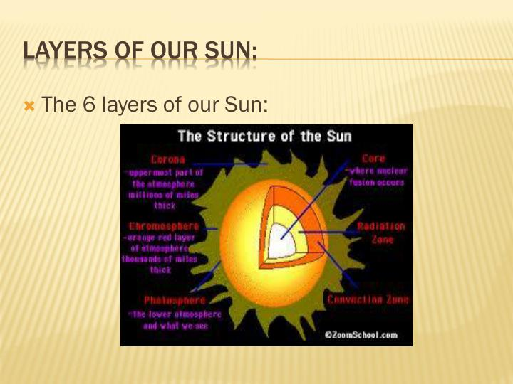 Layers of our sun
